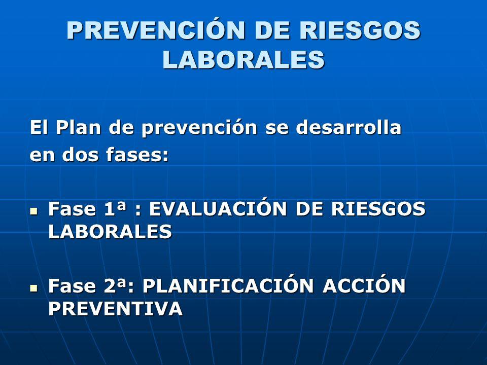PREVENCIÓN DE RIESGOS LABORALES El Plan de prevención se desarrolla en dos fases: Fase 1ª : EVALUACIÓN DE RIESGOS LABORALES Fase 1ª : EVALUACIÓN DE RI