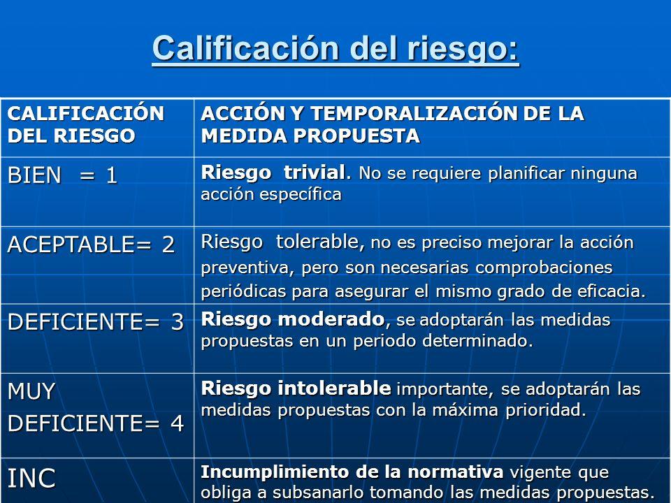 Calificación del riesgo: CALIFICACIÓN DEL RIESGO ACCIÓN Y TEMPORALIZACIÓN DE LA MEDIDA PROPUESTA BIEN = 1 Riesgo trivial. No se requiere planificar ni