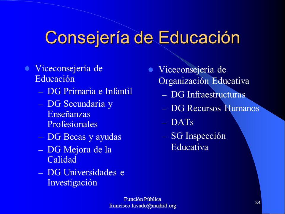 Función Pública francisco.lavado@madrid.org 24 Consejería de Educación Viceconsejería de Educación – DG Primaria e Infantil – DG Secundaria y Enseñanz