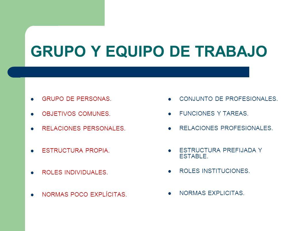 GRUPO Y EQUIPO DE TRABAJO GRUPO DE PERSONAS. OBJETIVOS COMUNES. RELACIONES PERSONALES. ESTRUCTURA PROPIA. ROLES INDIVIDUALES. NORMAS POCO EXPLÍCITAS.