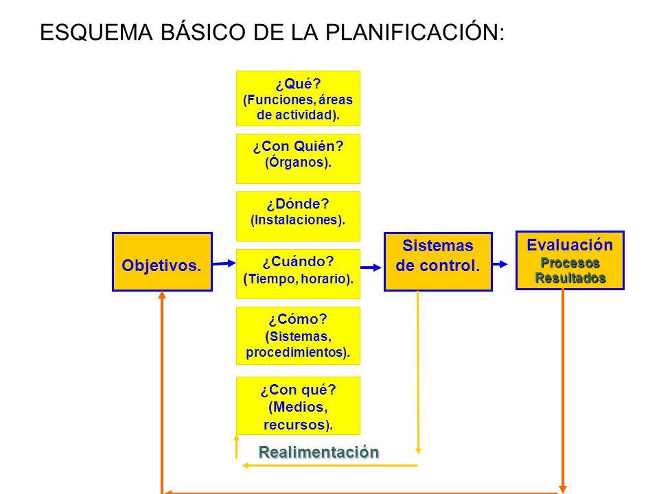 ESQUEMA BÁSICO DE LA PLANIFICACIÓN: Objetivos. ¿Con Quién? (Órganos). ¿Qué? (Funciones, áreas de actividad). ¿Dónde? (Instalaciones). ¿Cuándo? ( Tiemp
