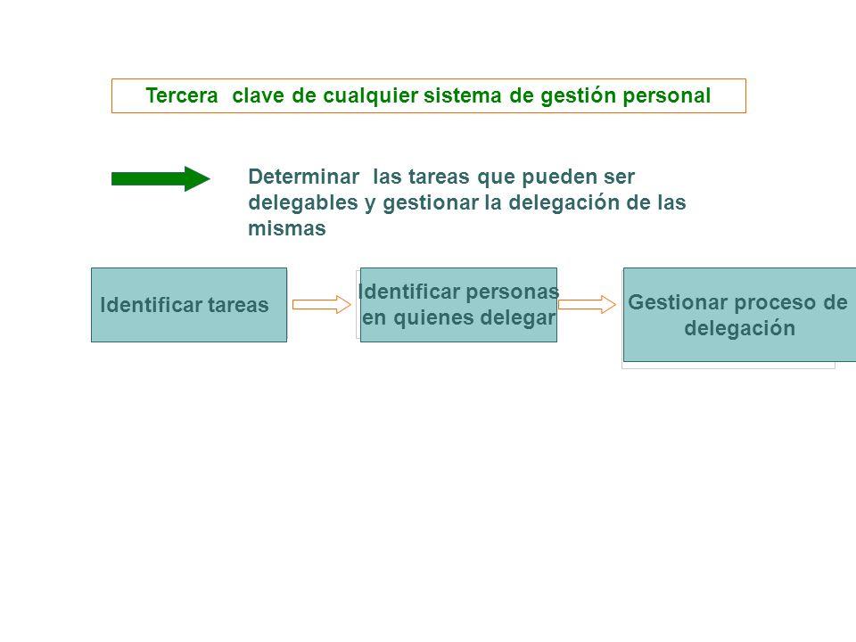 Tercera clave de cualquier sistema de gestión personal Determinar las tareas que pueden ser delegables y gestionar la delegación de las mismas Identif