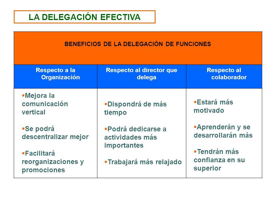 LA DELEGACIÓN EFECTIVA BENEFICIOS DE LA DELEGACIÓN DE FUNCIONES Respecto a la Organización Respecto al director que delega Respecto al colaborador Mej