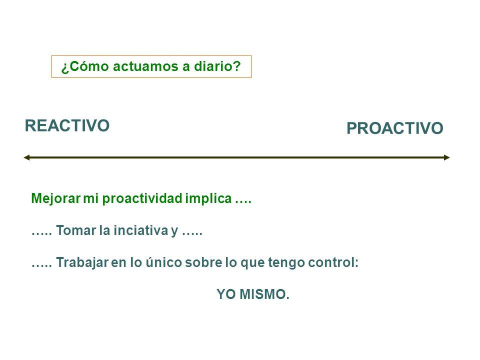 ¿Cómo actuamos a diario? REACTIVO PROACTIVO Mejorar mi proactividad implica …. ….. Tomar la inciativa y ….. ….. Trabajar en lo único sobre lo que teng