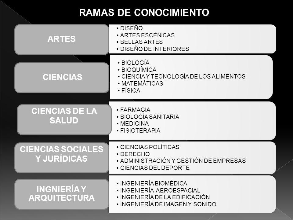 RAMAS DE CONOCIMIENTO DISEÑO ARTES ESCÉNICAS BELLAS ARTES DISEÑO DE INTERIORES ARTES BIOLOGÍA BIOQUÍMICA CIENCIA Y TECNOLOGÍA DE LOS ALIMENTOS MATEMÁT