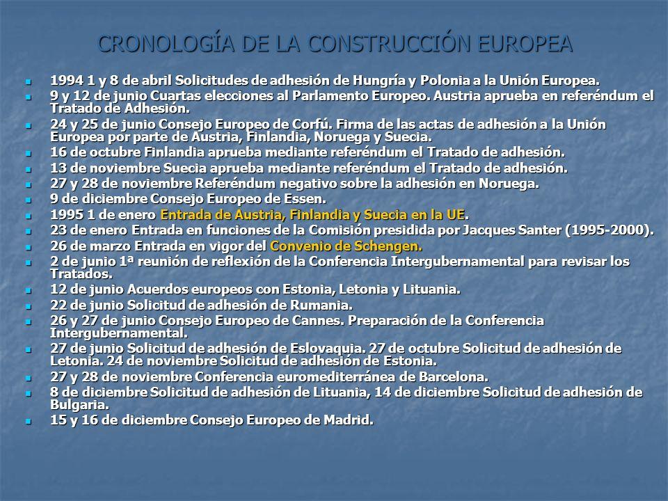 CRONOLOGÍA DE LA CONSTRUCCIÓN EUROPEA 1994 1 y 8 de abril Solicitudes de adhesión de Hungría y Polonia a la Unión Europea. 1994 1 y 8 de abril Solicit