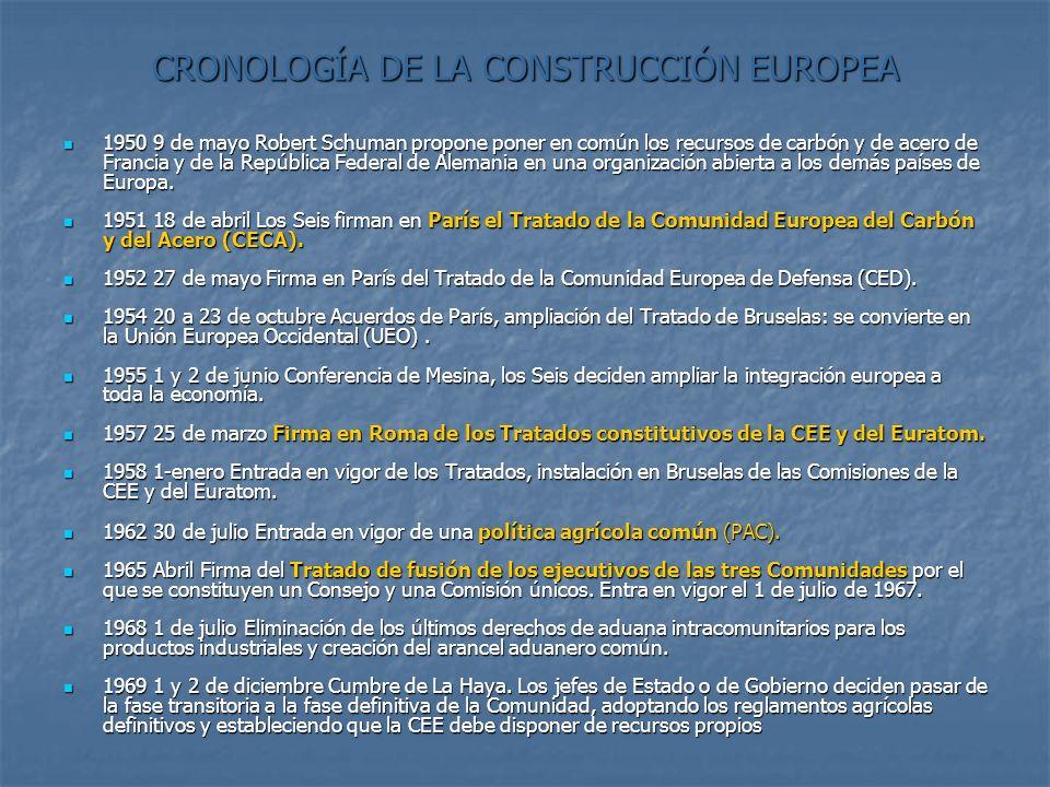 CRONOLOGÍA DE LA CONSTRUCCIÓN EUROPEA 1950 9 de mayo Robert Schuman propone poner en común los recursos de carbón y de acero de Francia y de la Repúbl