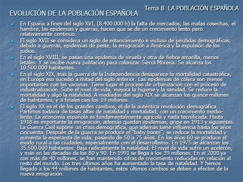 EVOLUCIÓN DE LA POBLACIÓN ESPAÑOLA En España a fines del siglo XVI, (8.400.000 h) la falta de mercados, las malas cosechas, el hambre, las epidemias y