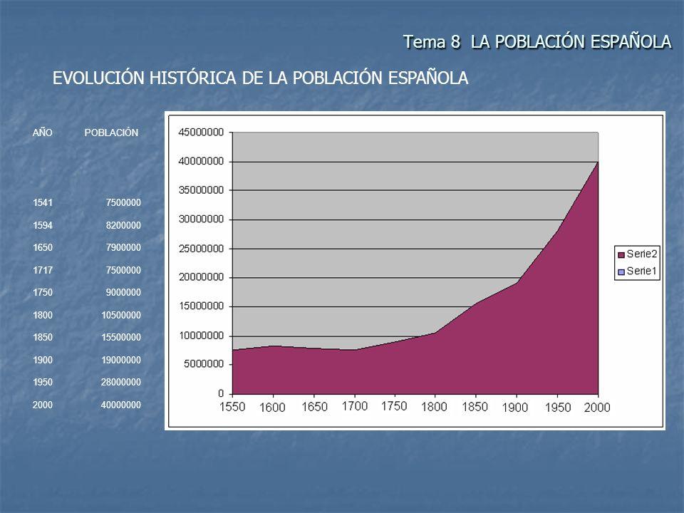 EVOLUCIÓN HISTÓRICA DE LA POBLACIÓN ESPAÑOLA AÑOPOBLACIÓN 15417500000 15948200000 16507900000 17177500000 17509000000 180010500000 185015500000 190019
