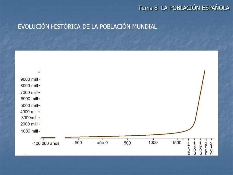 Tema 8 LA POBLACIÓN ESPAÑOLA EVOLUCIÓN HISTÓRICA DE LA POBLACIÓN MUNDIAL LA REVOLUCIÓN DEMOGRÁFICA