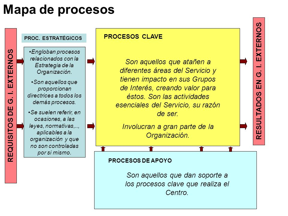 REQUISITOS DE G. I. EXTERNOS RESULTADOS EN G. I. EXTERNOS PROCESOS CLAVE PROCESOS DE APOYO PROC. ESTRATÉGICOS Mapa de procesos Engloban procesos relac