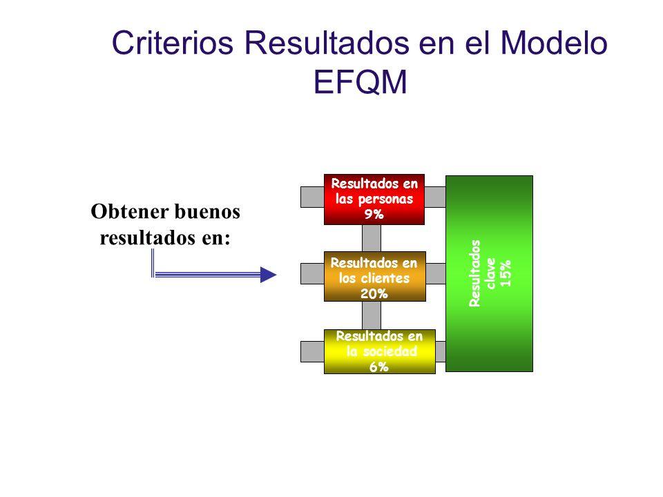 Criterios Resultados en el Modelo EFQM Resultados clave 15% Resultados en las personas 9% Resultados en los clientes 20% Resultados en la sociedad 6%