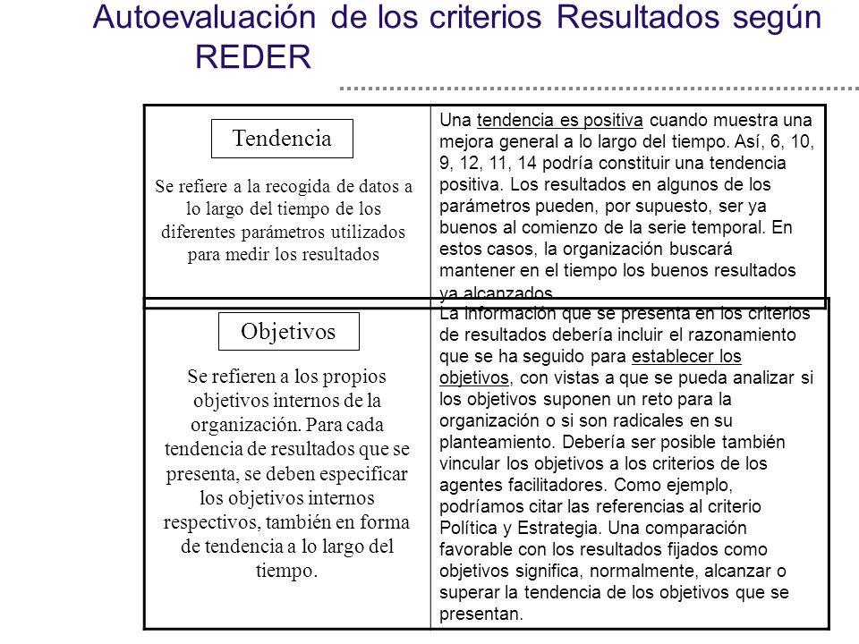 Autoevaluación de los criterios Resultados según REDER Una tendencia es positiva cuando muestra una mejora general a lo largo del tiempo. Así, 6, 10,