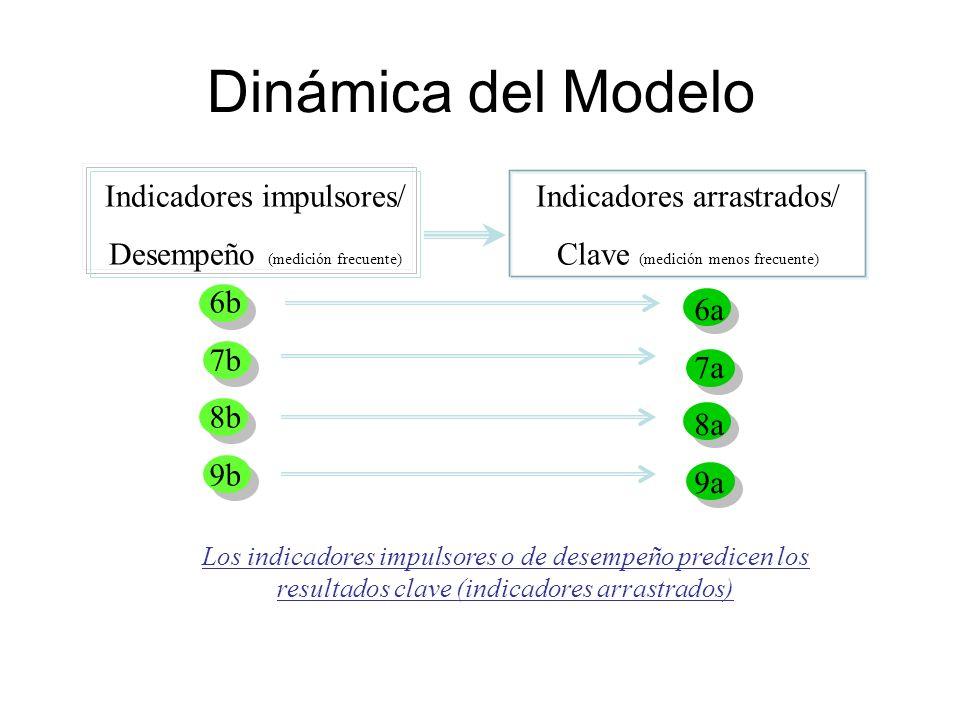 Dinámica del Modelo Indicadores impulsores/ Desempeño (medición frecuente) Indicadores arrastrados/ Clave (medición menos frecuente) 6b 7b 8b 9b 6a 7a