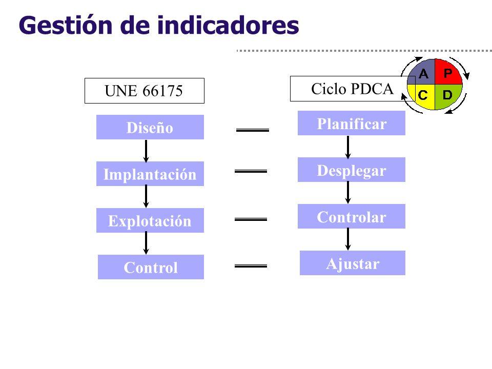 Gestión de indicadores Diseño Implantación Explotación Control UNE 66175 Planificar Desplegar Controlar Ajustar Ciclo PDCA