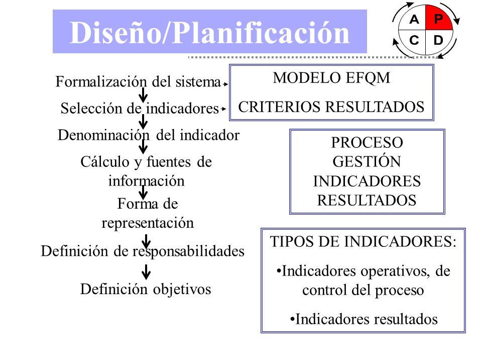 Diseño/Planificación Formalización del sistema Selección de indicadores Denominación del indicador Cálculo y fuentes de información Forma de represent
