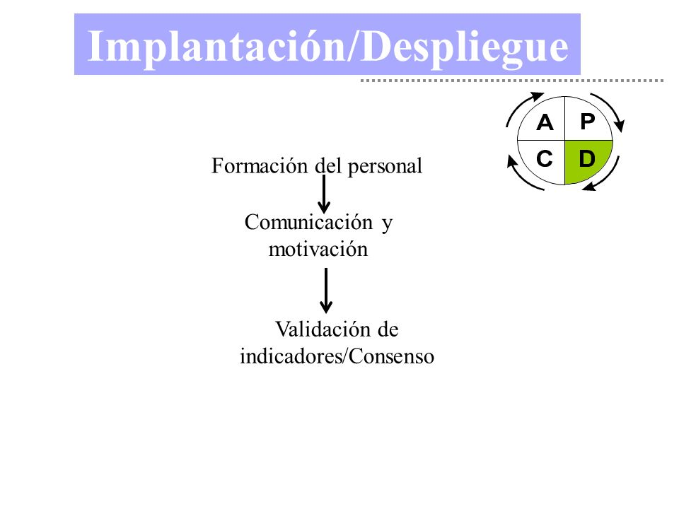 Implantación/Despliegue Formación del personal Comunicación y motivación Validación de indicadores/Consenso