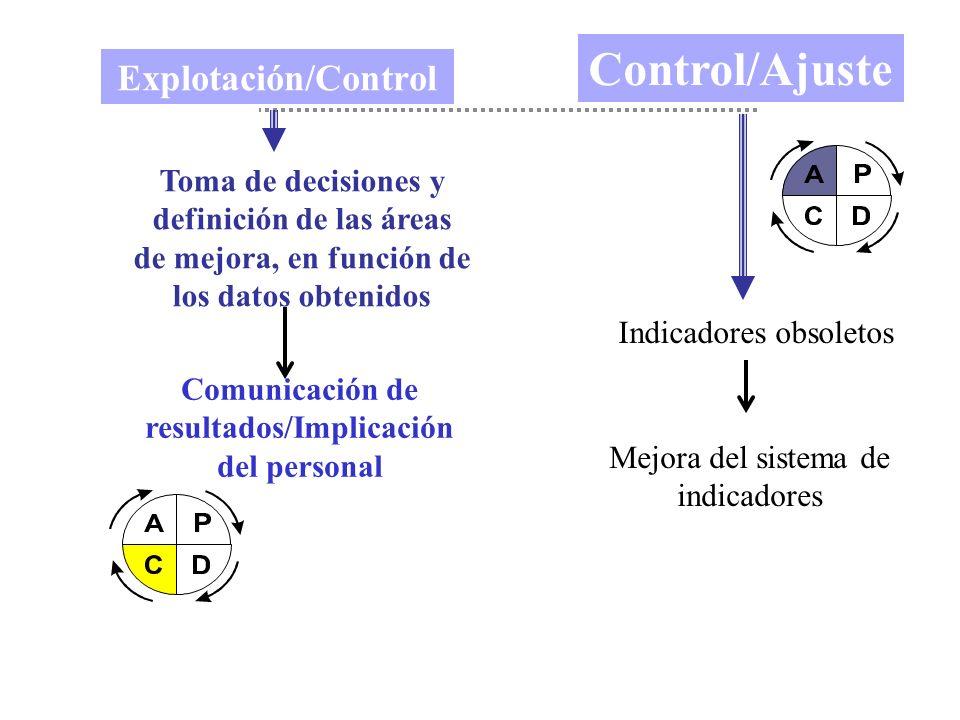 Explotación/Control Toma de decisiones y definición de las áreas de mejora, en función de los datos obtenidos Comunicación de resultados/Implicación d