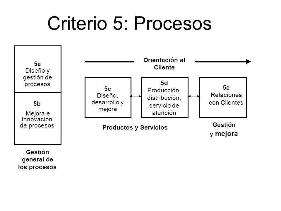7 Criterio 5: Procesos 5a Diseño y gestión de procesos 5d Producción, distribución, servicio de atención 5c Diseño, desarrollo y mejora 5e Relaciones