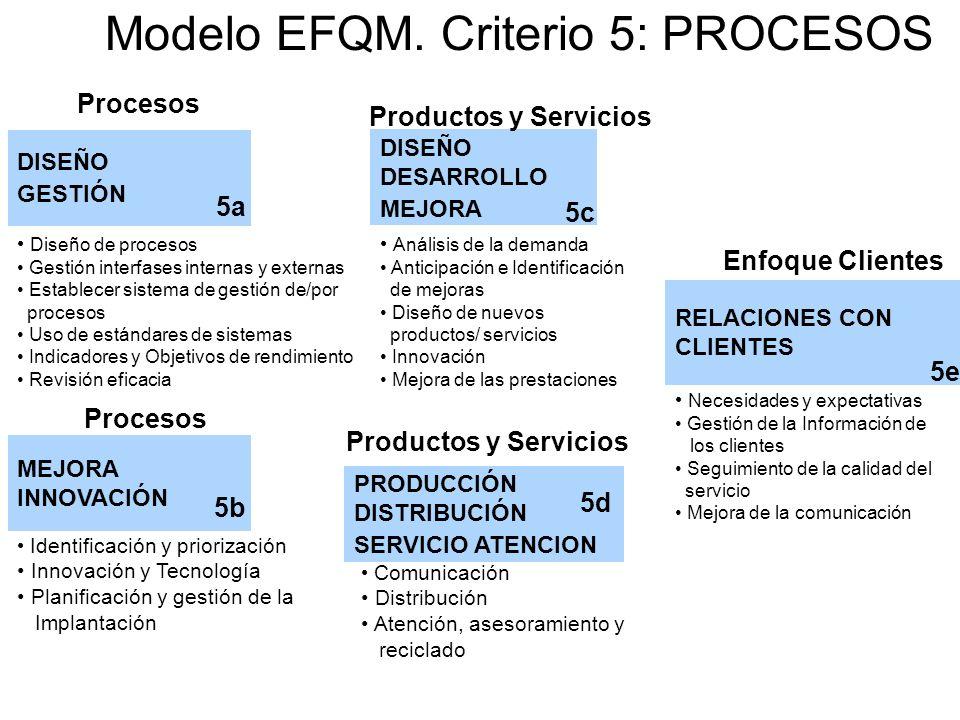 8 Modelo EFQM. Criterio 5: PROCESOS DISEÑO GESTIÓN Procesos Diseño de procesos Gestión interfases internas y externas Establecer sistema de gestión de