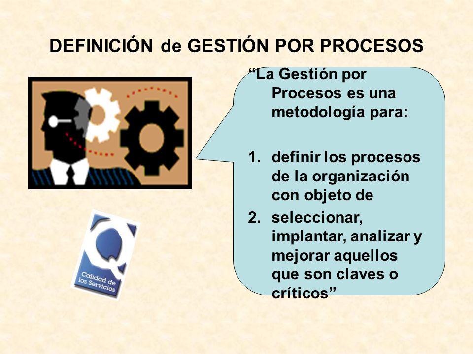 DEFINICIÓN de GESTIÓN POR PROCESOS La Gestión por Procesos es una metodología para: 1.definir los procesos de la organización con objeto de 2.seleccio
