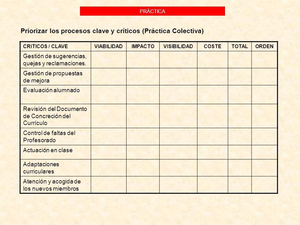 CRITICOS / CLAVEVIABILIDADIMPACTOVISIBILIDADCOSTETOTALORDEN Gestión de sugerencias, quejas y reclamaciones. Gestión de propuestas de mejora Evaluación