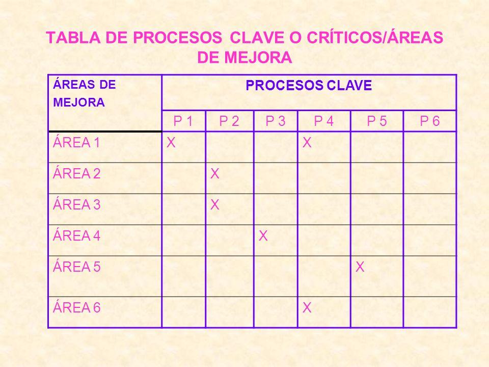 TABLA DE PROCESOS CLAVE O CRÍTICOS/ÁREAS DE MEJORA ÁREAS DE MEJORA PROCESOS CLAVE P 1P 2P 3P 4P 5P 6 ÁREA 1XX ÁREA 2X ÁREA 3X ÁREA 4X ÁREA 5X ÁREA 6X