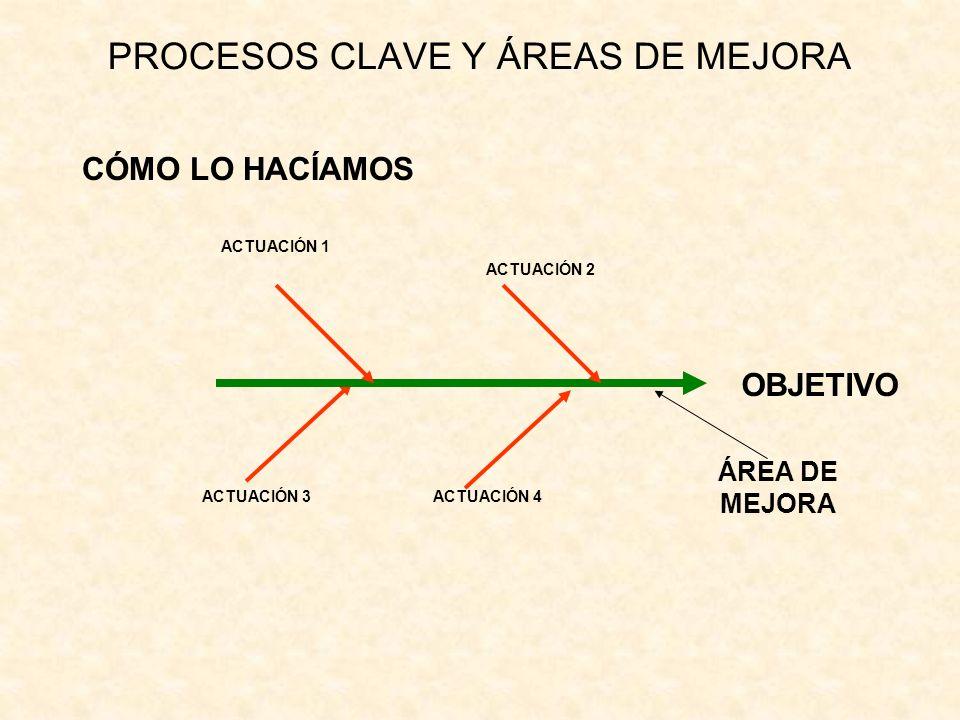 PROCESOS CLAVE Y ÁREAS DE MEJORA CÓMO LO HACÍAMOS ACTUACIÓN 1 ACTUACIÓN 2 ÁREA DE MEJORA ACTUACIÓN 3ACTUACIÓN 4 OBJETIVO