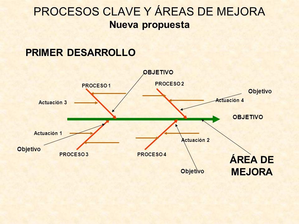 PROCESOS CLAVE Y ÁREAS DE MEJORA Nueva propuesta PRIMER DESARROLLO Actuación 3 Actuación 4 Actuación 1 Actuación 2 ÁREA DE MEJORA PROCESO 1 PROCESO 2