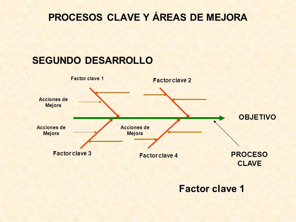 PROCESOS CLAVE Y ÁREAS DE MEJORA SEGUNDO DESARROLLO PROCESO CLAVE Factor clave 1 Acciones de Mejora OBJETIVO Factor clave 1 Factor clave 2 Factor clav