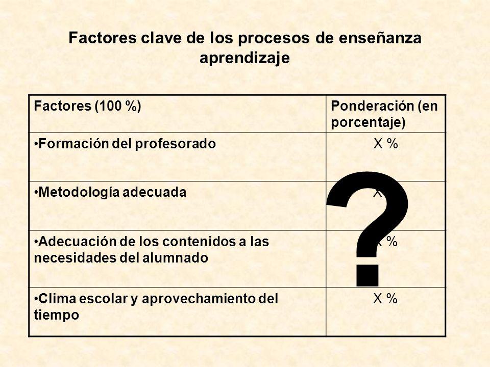 Factores (100 %)Ponderación (en porcentaje) Formación del profesoradoX % Metodología adecuadaX % Adecuación de los contenidos a las necesidades del al