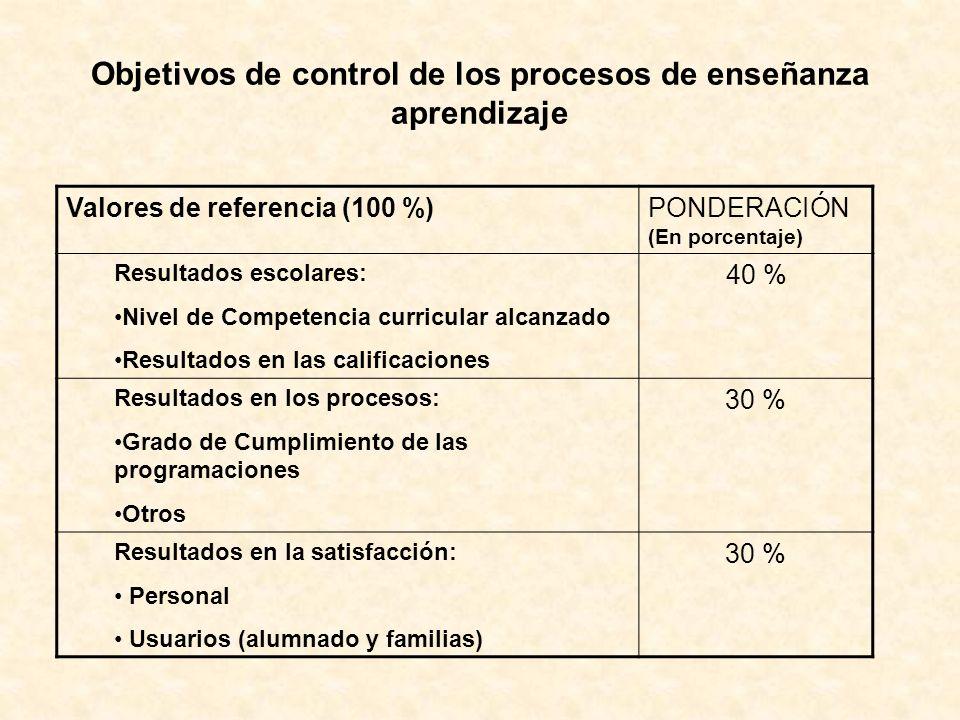 Valores de referencia (100 %)PONDERACIÓN (En porcentaje) Resultados escolares: Nivel de Competencia curricular alcanzado Resultados en las calificacio