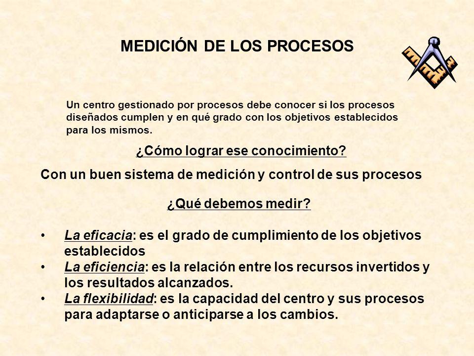 Un centro gestionado por procesos debe conocer si los procesos diseñados cumplen y en qué grado con los objetivos establecidos para los mismos. ¿Cómo