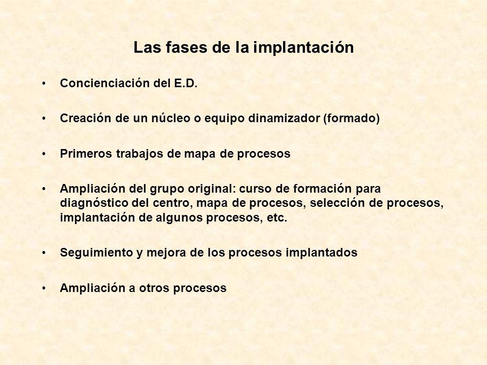 Las fases de la implantación Concienciación del E.D. Creación de un núcleo o equipo dinamizador (formado) Primeros trabajos de mapa de procesos Amplia
