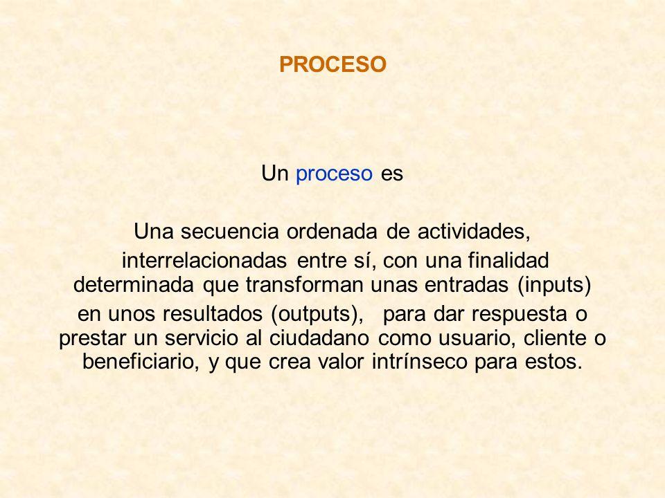 PROCESO Un proceso es Una secuencia ordenada de actividades, interrelacionadas entre sí, con una finalidad determinada que transforman unas entradas (