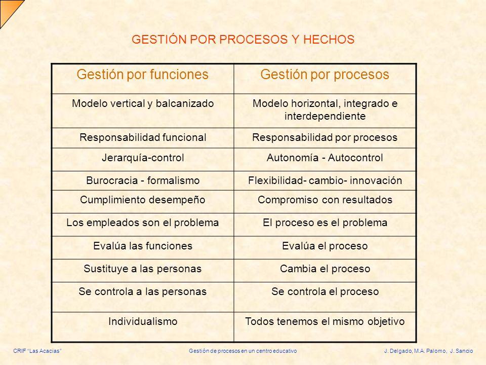 CRIF Las AcaciasGestión de procesos en un centro educativoJ. Delgado, M.A. Palomo, J. Sancio GESTIÓN POR PROCESOS Y HECHOS Gestión por funcionesGestió