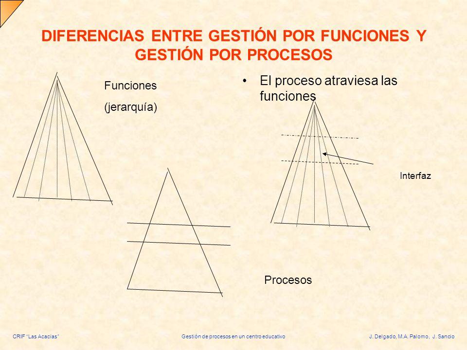 CRIF Las AcaciasGestión de procesos en un centro educativoJ. Delgado, M.A. Palomo, J. Sancio DIFERENCIAS ENTRE GESTIÓN POR FUNCIONES Y GESTIÓN POR PRO