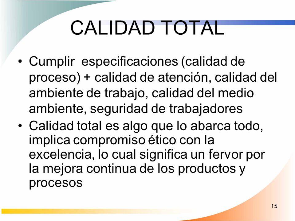 15 CALIDAD TOTAL Cumplir especificaciones (calidad de proceso) + calidad de atención, calidad del ambiente de trabajo, calidad del medio ambiente, seg