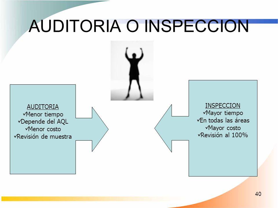 40 AUDITORIA O INSPECCION AUDITORIA Menor tiempo Depende del AQL Menor costo Revisión de muestra INSPECCION Mayor tiempo En todas las áreas Mayor cost