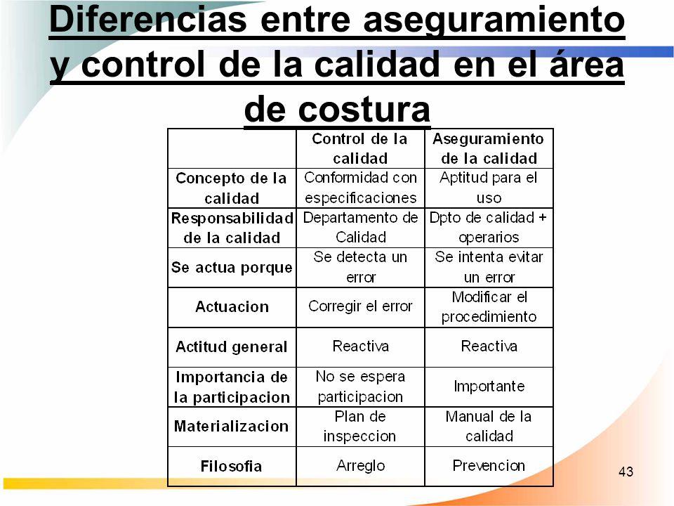 43 Diferencias entre aseguramiento y control de la calidad en el área de costura