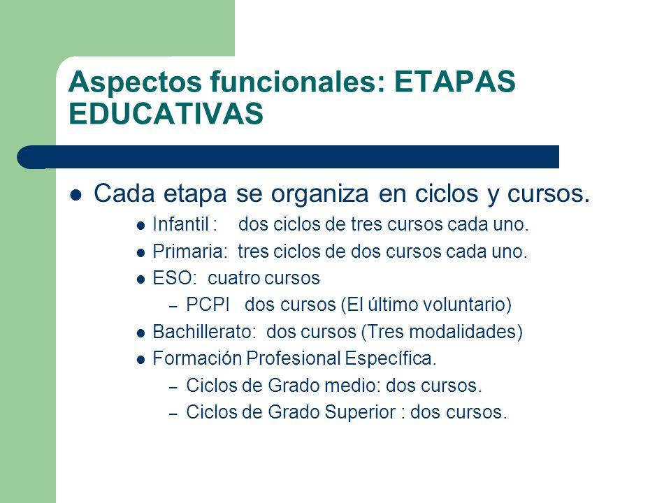 Aspectos funcionales: ETAPAS EDUCATIVAS Cada etapa se organiza en ciclos y cursos. Infantil : dos ciclos de tres cursos cada uno. Primaria: tres ciclo