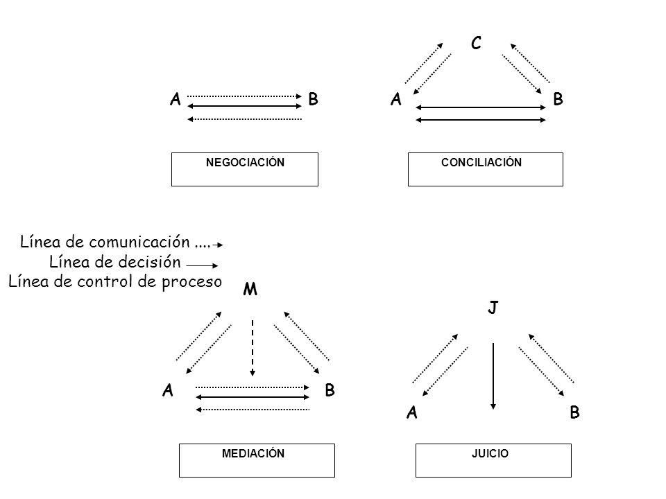 BABA C BA M BA J NEGOCIACIÓNCONCILIACIÓN MEDIACIÓNJUICIO Línea de comunicación.... Línea de decisión Línea de control de proceso