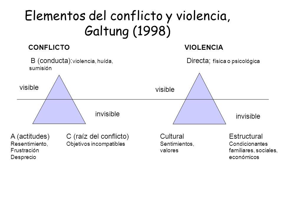 Elementos del conflicto y violencia, Galtung (1998) B (conducta): violencia, huída, sumisión CONFLICTOVIOLENCIA A (actitudes) Resentimiento, Frustraci