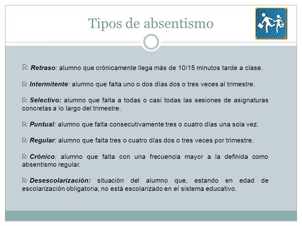 Tipos de absentismo Retraso: alumno que crónicamente llega más de 10/15 minutos tarde a clase. Intermitente: alumno que falta uno o dos días dos o tre