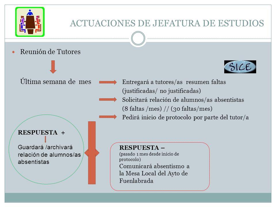 ACTUACIONES DE JEFATURA DE ESTUDIOS Reunión de Tutores Última semana de mes Entregará a tutores/as resumen faltas (justificadas/ no justificadas) Soli