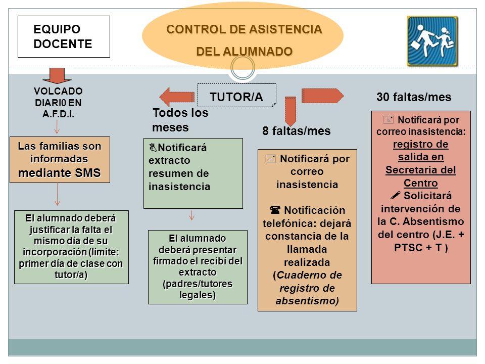 CONTROL DE ASISTENCIA DEL ALUMNADO VOLCADO DIARI0 EN A.F.D.I. Las familias son informadas mediante SMS El alumnado deberá justificar la falta el mismo