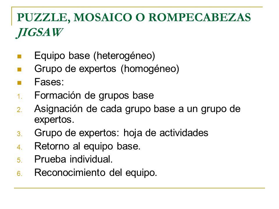 PUZZLE, MOSAICO O ROMPECABEZAS JIGSAW Equipo base (heterogéneo) Grupo de expertos (homogéneo) Fases: 1. Formación de grupos base 2. Asignación de cada