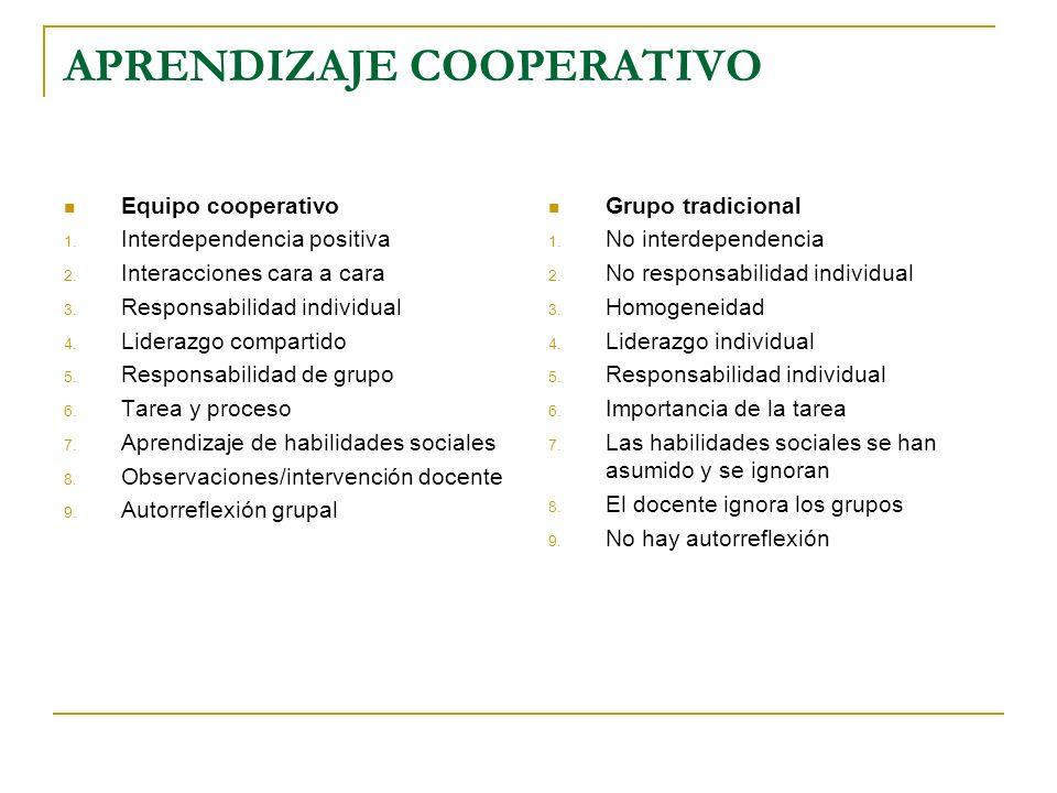 APRENDIZAJE COOPERATIVO Equipo cooperativo 1. Interdependencia positiva 2. Interacciones cara a cara 3. Responsabilidad individual 4. Liderazgo compar