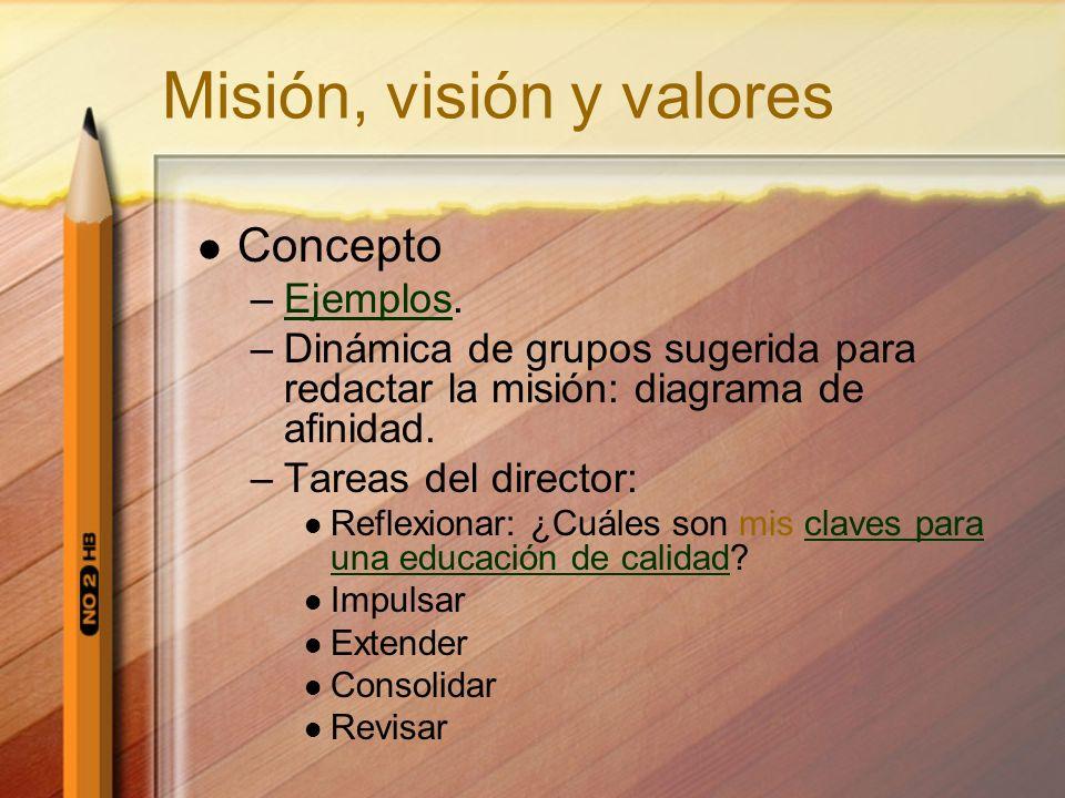 Misión, visión y valores Concepto –Ejemplos.Ejemplos –Dinámica de grupos sugerida para redactar la misión: diagrama de afinidad. –Tareas del director: