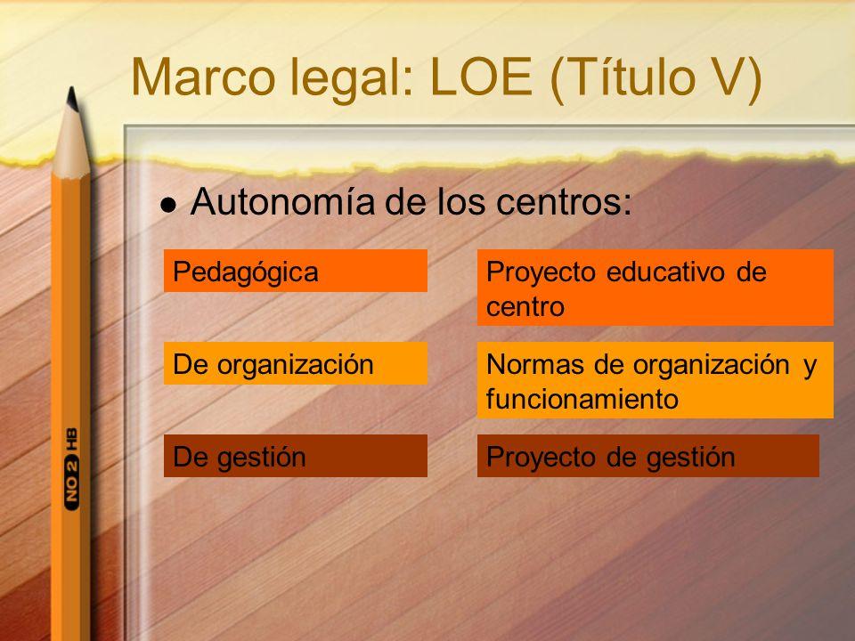 Marco legal: LOE (Título V) Autonomía de los centros: Pedagógica De organización De gestión Proyecto educativo de centro Normas de organización y func